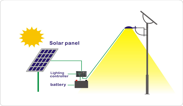 How Solar Energy Works Solar Street Lights